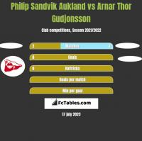 Philip Sandvik Aukland vs Arnar Thor Gudjonsson h2h player stats