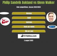 Philip Sandvik Aukland vs Glenn Walker h2h player stats