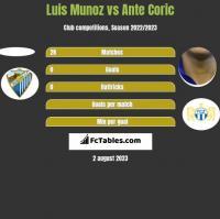 Luis Munoz vs Ante Coric h2h player stats