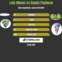 Luis Munoz vs Daniel Pacheco h2h player stats