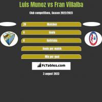 Luis Munoz vs Fran Villalba h2h player stats