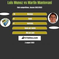 Luis Munoz vs Martin Mantovani h2h player stats