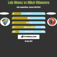 Luis Munoz vs Mikel Villanueva h2h player stats