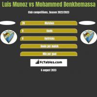 Luis Munoz vs Mohammed Benkhemassa h2h player stats
