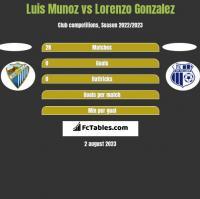 Luis Munoz vs Lorenzo Gonzalez h2h player stats