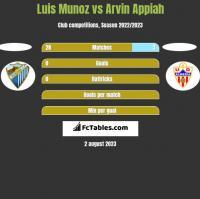 Luis Munoz vs Arvin Appiah h2h player stats
