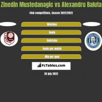 Zinedin Mustedanagic vs Alexandru Baluta h2h player stats
