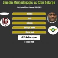 Zinedin Mustedanagic vs Dzon Delarge h2h player stats