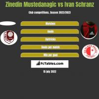 Zinedin Mustedanagic vs Ivan Schranz h2h player stats
