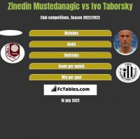 Zinedin Mustedanagic vs Ivo Taborsky h2h player stats