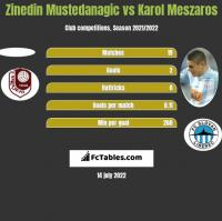 Zinedin Mustedanagic vs Karol Meszaros h2h player stats