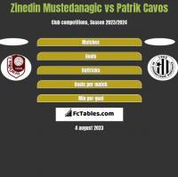 Zinedin Mustedanagic vs Patrik Cavos h2h player stats
