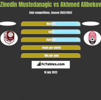 Zinedin Mustedanagic vs Akhmed Alibekov h2h player stats