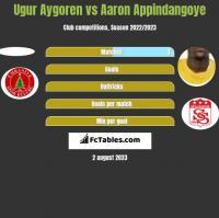 Ugur Aygoren vs Aaron Appindangoye h2h player stats