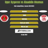 Ugur Aygoren vs Alaaddin Okumus h2h player stats