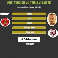 Ugur Aygoren vs Avdija Vrsajević h2h player stats