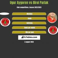 Ugur Aygoren vs Birol Parlak h2h player stats