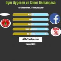 Ugur Aygoren vs Caner Osmanpasa h2h player stats