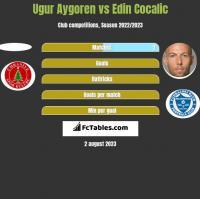 Ugur Aygoren vs Edin Cocalic h2h player stats