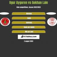 Ugur Aygoren vs Gokhan Lale h2h player stats