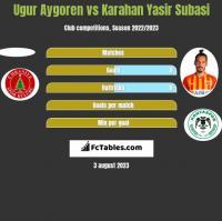 Ugur Aygoren vs Karahan Yasir Subasi h2h player stats
