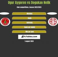 Ugur Aygoren vs Dogukan Nelik h2h player stats
