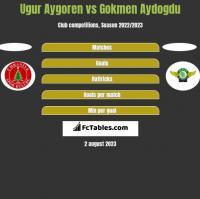 Ugur Aygoren vs Gokmen Aydogdu h2h player stats