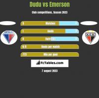 Dudu vs Emerson h2h player stats