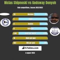 Niclas Shipnoski vs Godsway Donyoh h2h player stats