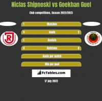 Niclas Shipnoski vs Goekhan Guel h2h player stats