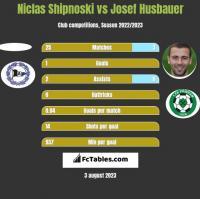 Niclas Shipnoski vs Josef Husbauer h2h player stats
