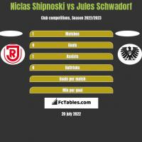 Niclas Shipnoski vs Jules Schwadorf h2h player stats