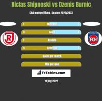 Niclas Shipnoski vs Dzenis Burnic h2h player stats