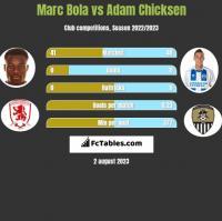 Marc Bola vs Adam Chicksen h2h player stats