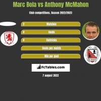 Marc Bola vs Anthony McMahon h2h player stats
