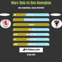Marc Bola vs Ben Heneghan h2h player stats