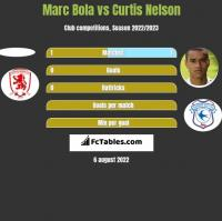 Marc Bola vs Curtis Nelson h2h player stats