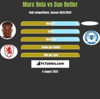 Marc Bola vs Dan Butler h2h player stats