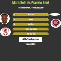 Marc Bola vs Frankie Kent h2h player stats