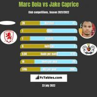 Marc Bola vs Jake Caprice h2h player stats