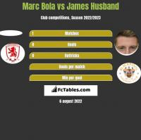 Marc Bola vs James Husband h2h player stats