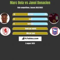 Marc Bola vs Janoi Donacien h2h player stats
