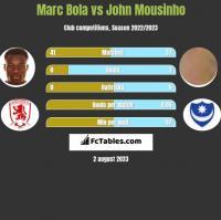 Marc Bola vs John Mousinho h2h player stats