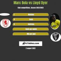 Marc Bola vs Lloyd Dyer h2h player stats