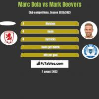 Marc Bola vs Mark Beevers h2h player stats