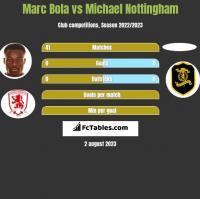 Marc Bola vs Michael Nottingham h2h player stats
