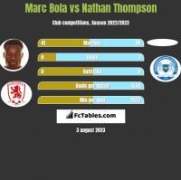 Marc Bola vs Nathan Thompson h2h player stats