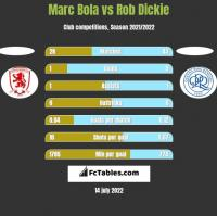 Marc Bola vs Rob Dickie h2h player stats
