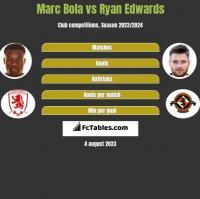 Marc Bola vs Ryan Edwards h2h player stats