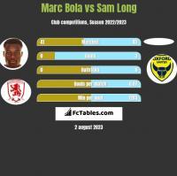 Marc Bola vs Sam Long h2h player stats